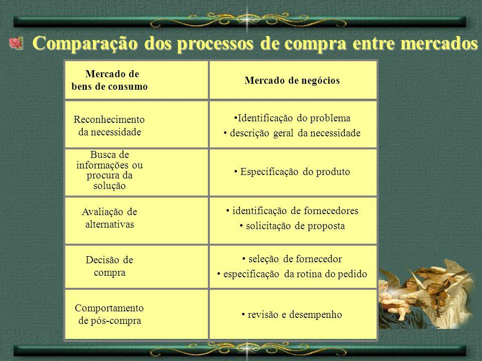 Comparação dos processos de compra entre mercados Comparação dos processos de compra entre mercados identificação de fornecedores solicitação de propo