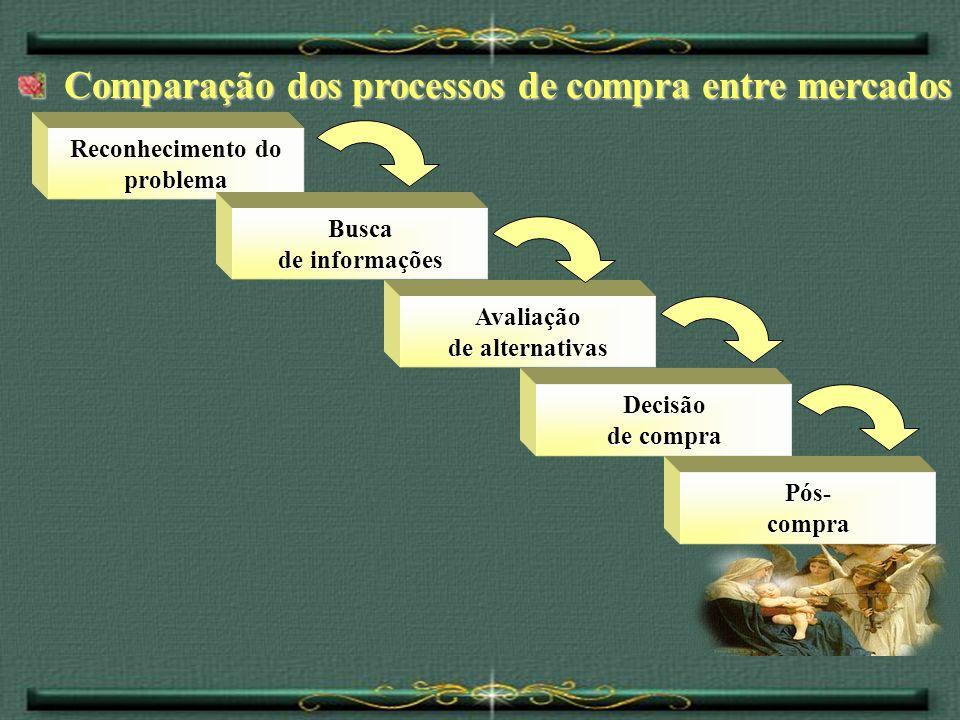 Comparação dos processos de compra entre mercados Comparação dos processos de compra entre mercados Reconhecimento do problema Busca de informações Av