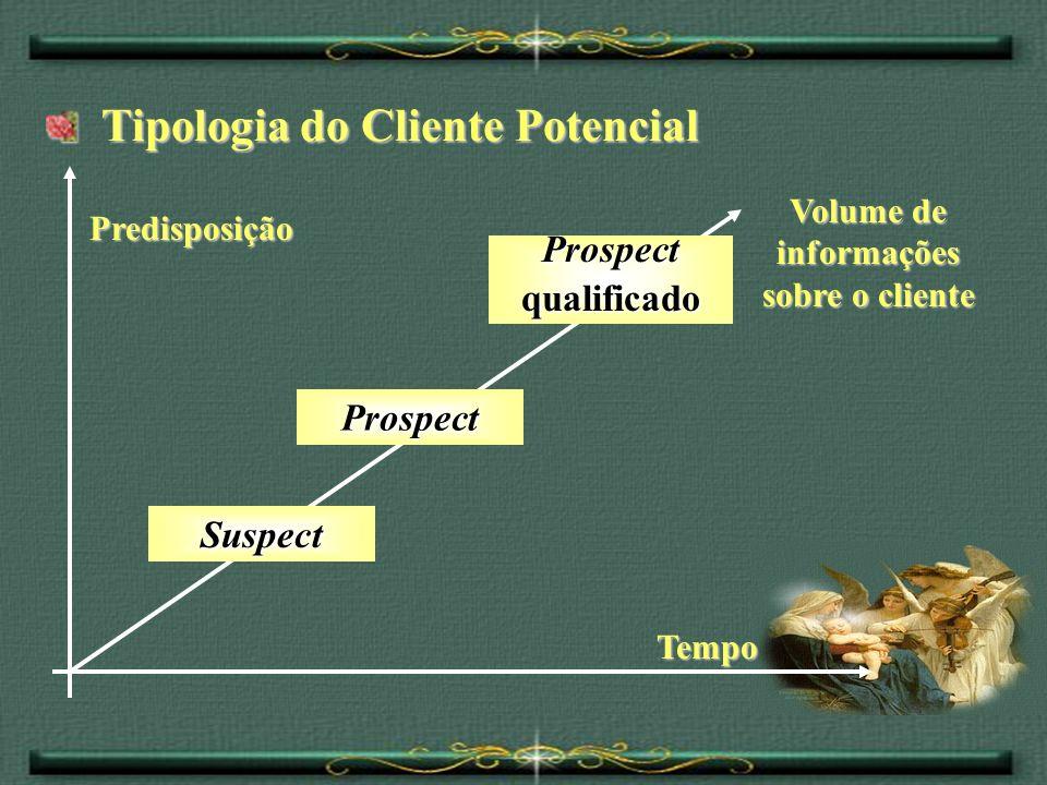 Tipologia do Cliente Potencial Tipologia do Cliente Potencial Suspect Prospect Prospectqualificado Predisposição Volume de informações sobre o cliente
