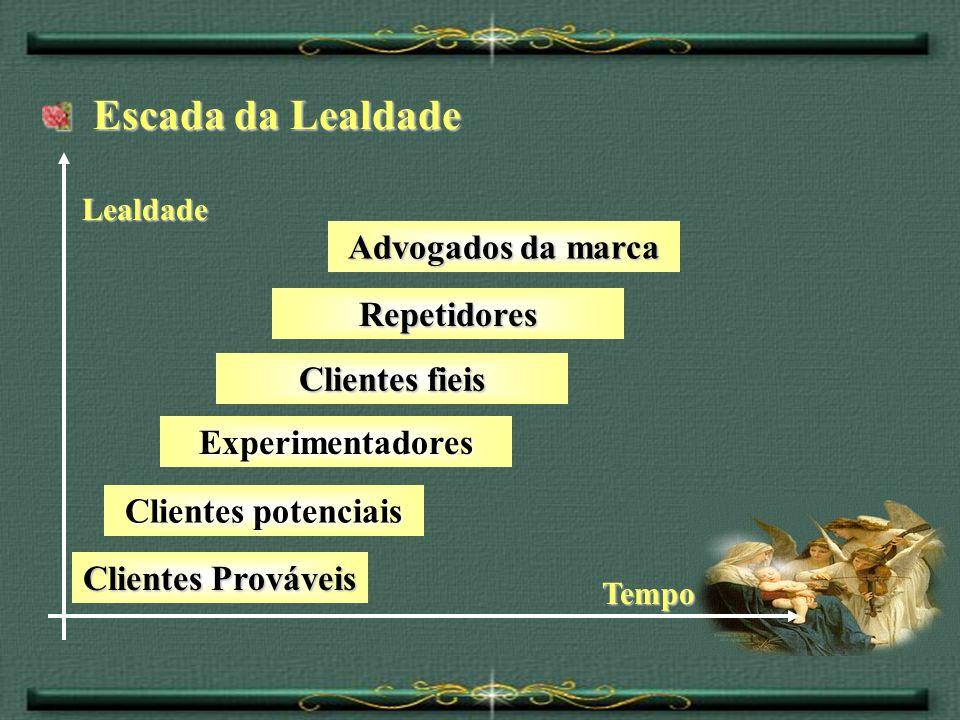 Escada da Lealdade Escada da Lealdade Clientes potenciais Experimentadores Clientes fieis Lealdade Tempo Clientes Prováveis Repetidores Advogados da m