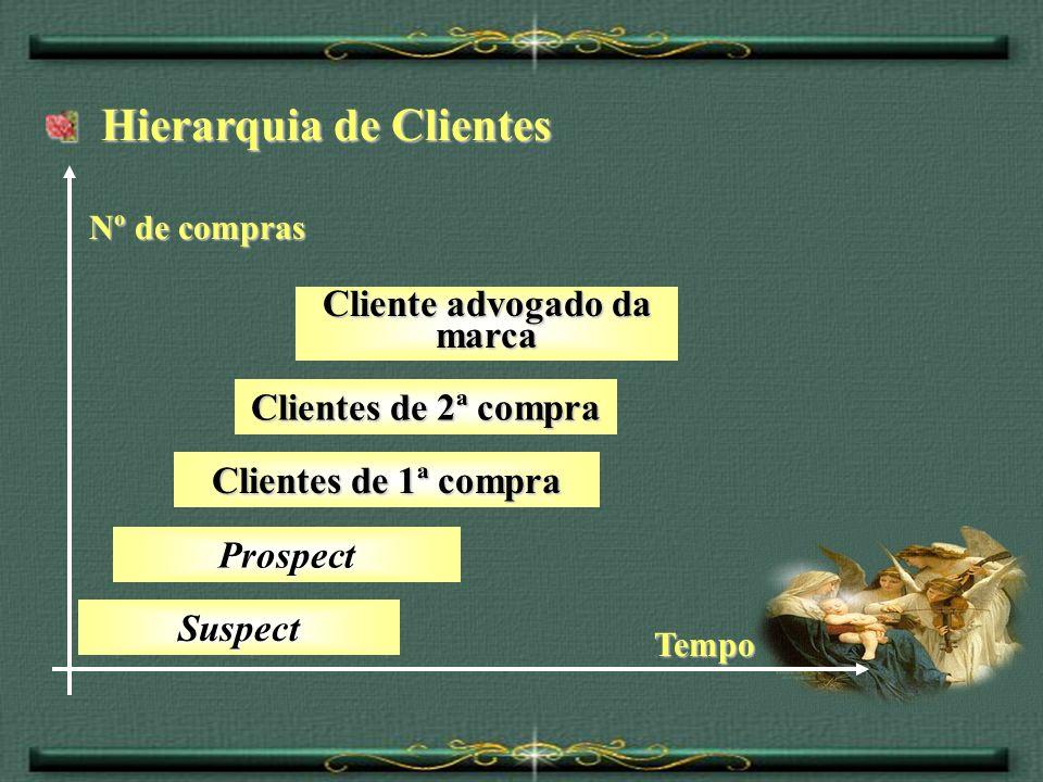 Hierarquia de Clientes Hierarquia de Clientes Prospect Clientes de 1ª compra Clientes de 2ª compra Nº de compras Tempo Suspect Cliente advogado da mar