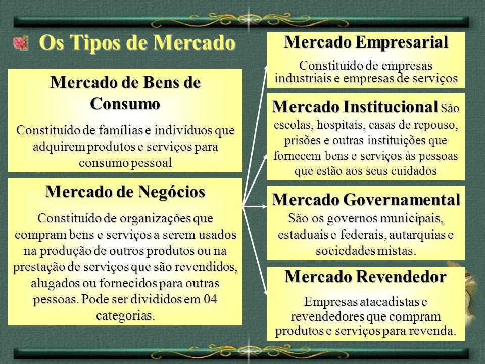 Os Tipos de Mercado Os Tipos de Mercado Mercado de Negócios Constituído de organizações que compram bens e serviços a serem usados na produção de outr