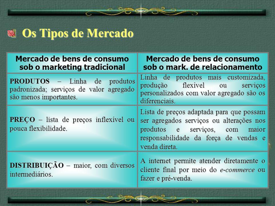 Os Tipos de Mercado Os Tipos de Mercado A internet permite atender diretamente o cliente final por meio do e-commerce ou fazer e pré-venda. DISTRIBUIÇ
