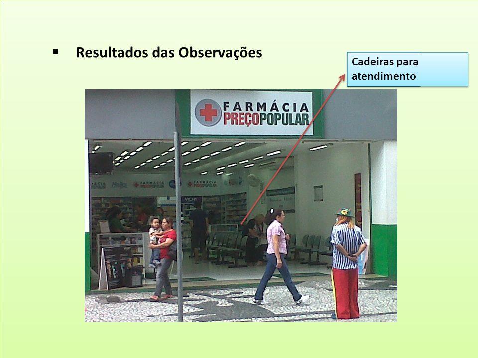 Resultados das Observações Cidades Visitadas: Cruzeiro e Taubaté - SP N° de Lojas: 68 Lojas incluindo franquia (Site Institucional)