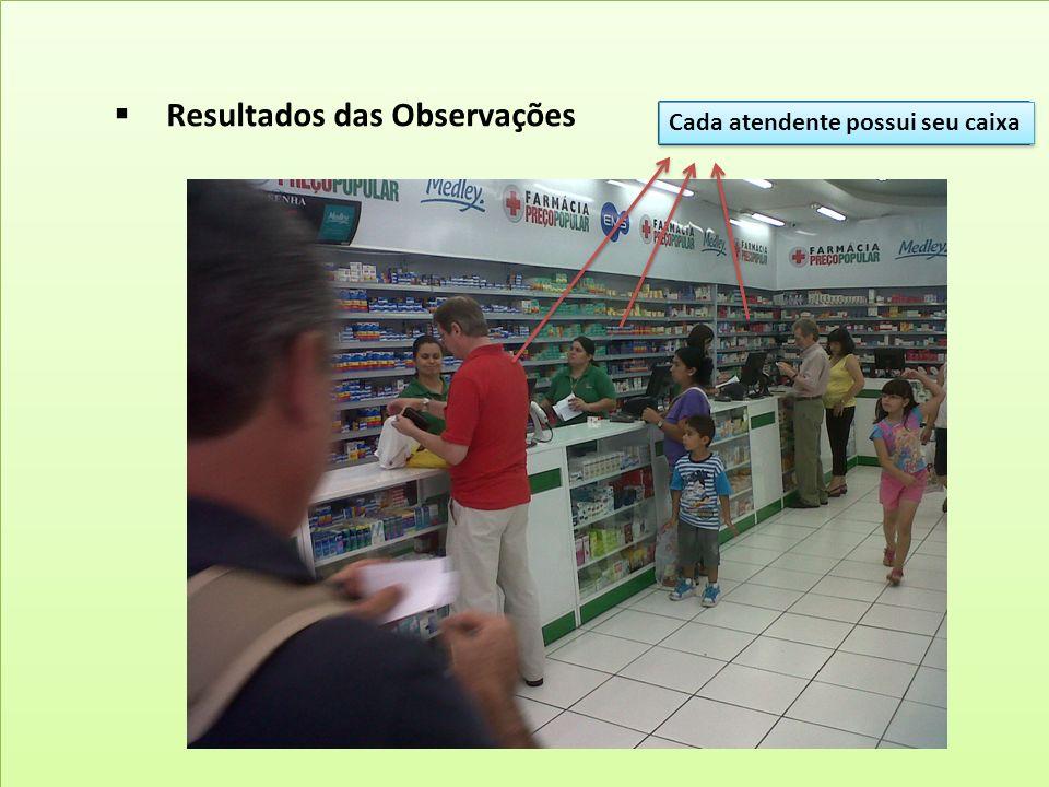Observações Gerais Cidade Visitada: Ribeirão Preto N° de Lojas: 37 Lojas (Embalagem) Horário Estendido: Domingo a Domingo