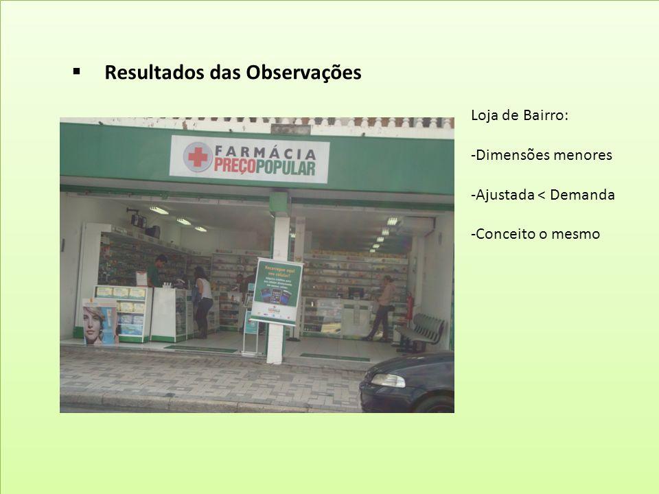 Resultados das Observações Cidade Visitada: Curitiba N° de Lojas: 18 Lojas (Encarte)