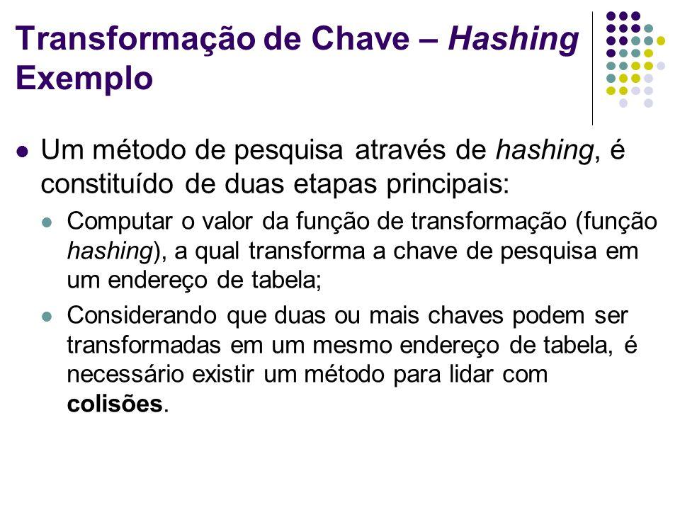 Transformação de Chave – Hashing Exemplo Um método de pesquisa através de hashing, é constituído de duas etapas principais: Computar o valor da função