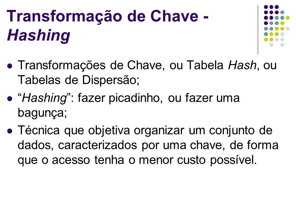 Transformação de Chave - Hashing Transformações de Chave, ou Tabela Hash, ou Tabelas de Dispersão; Hashing: fazer picadinho, ou fazer uma bagunça; Téc