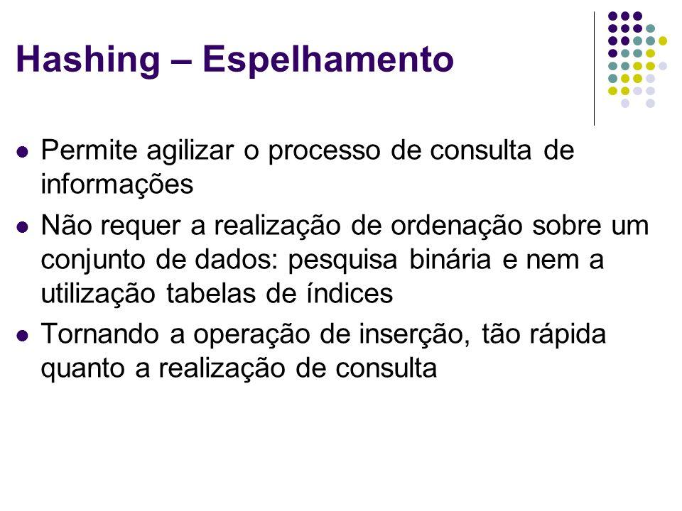 Hashing – Espelhamento Permite agilizar o processo de consulta de informações Não requer a realização de ordenação sobre um conjunto de dados: pesquis