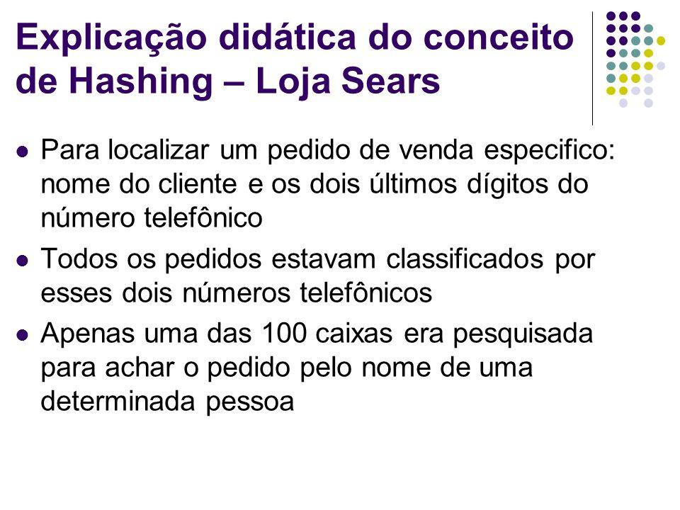 Explicação didática do conceito de Hashing – Loja Sears Para localizar um pedido de venda especifico: nome do cliente e os dois últimos dígitos do núm