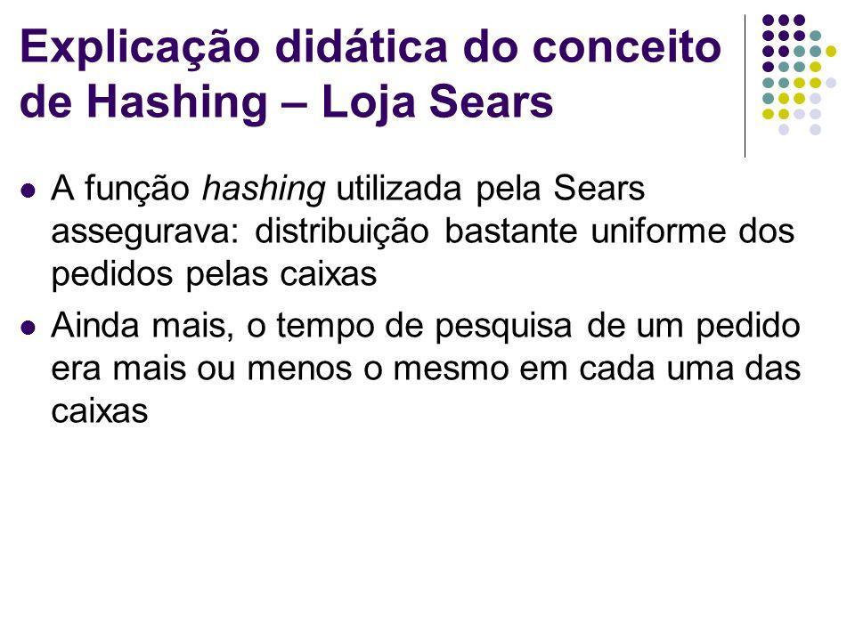 Explicação didática do conceito de Hashing – Loja Sears A função hashing utilizada pela Sears assegurava: distribuição bastante uniforme dos pedidos p