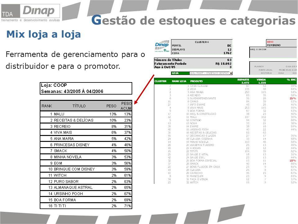 G estão de estoques e categorias Mix loja a loja Ferramenta de gerenciamento para o distribuidor e para o promotor.