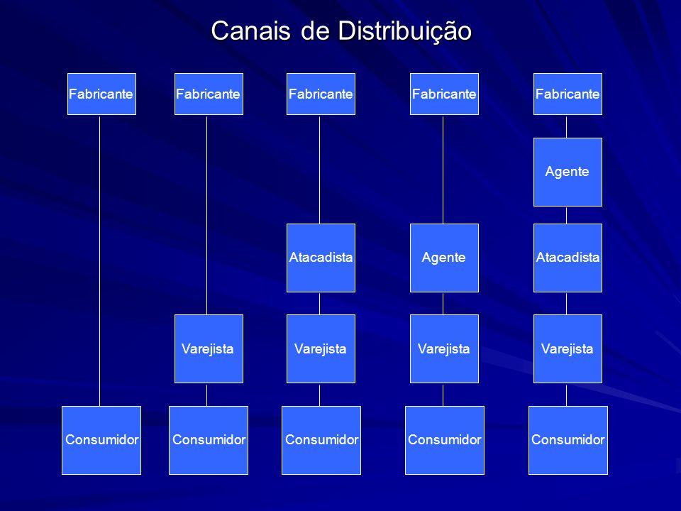 Classificação do Varejo - Lojas de departamento; - Lojas independentes; - Lojas em cadeia; - Cooperativas; - Lojas especializadas; - Supermercados; - Varejo não lojista.