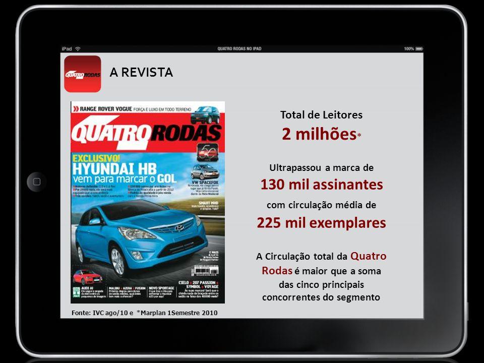 Total de Leitores 2 milhões * Ultrapassou a marca de 130 mil assinantes com circulação média de 225 mil exemplares A Circulação total da Quatro Rodas