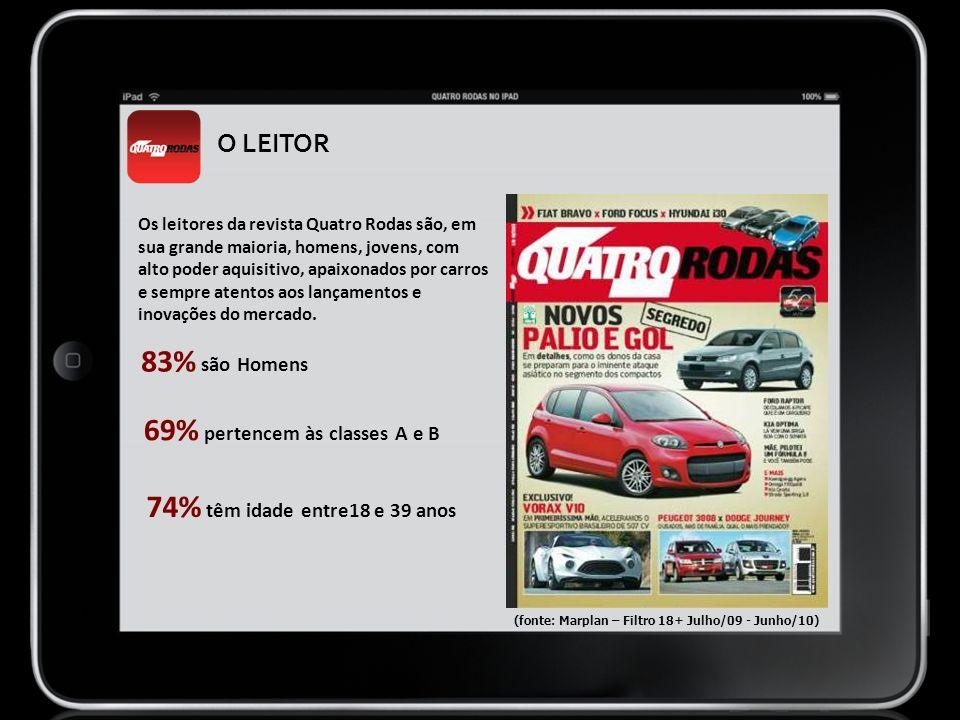 O LEITOR Os leitores da revista Quatro Rodas são, em sua grande maioria, homens, jovens, com alto poder aquisitivo, apaixonados por carros e sempre at