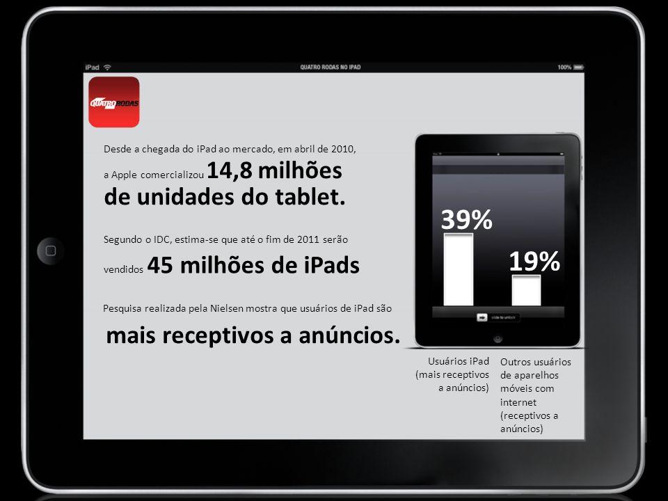 Outros usuários de aparelhos móveis com internet (receptivos a anúncios) 39% 19% Usuários iPad (mais receptivos a anúncios) Desde a chegada do iPad ao