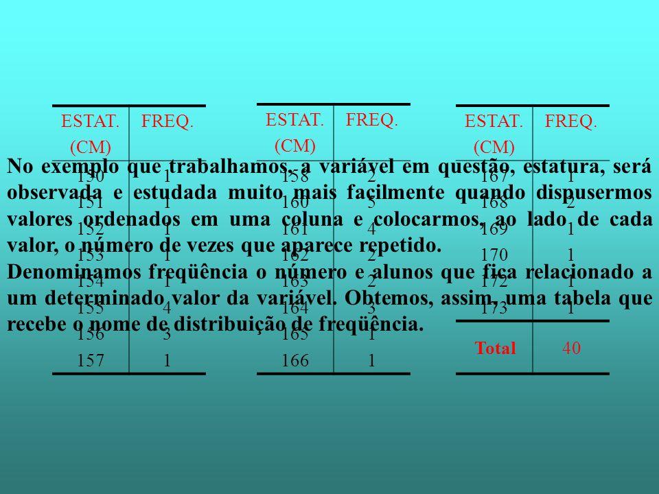 No exemplo que trabalhamos, a variável em questão, estatura, será observada e estudada muito mais facilmente quando dispusermos valores ordenados em u