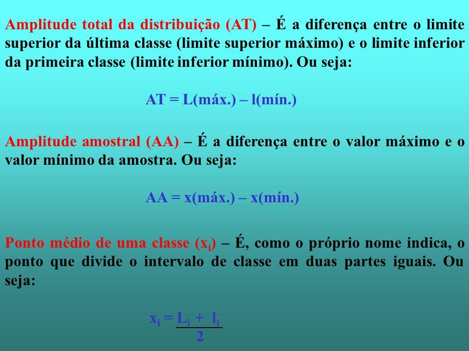 Amplitude total da distribuição (AT) – É a diferença entre o limite superior da última classe (limite superior máximo) e o limite inferior da primeira