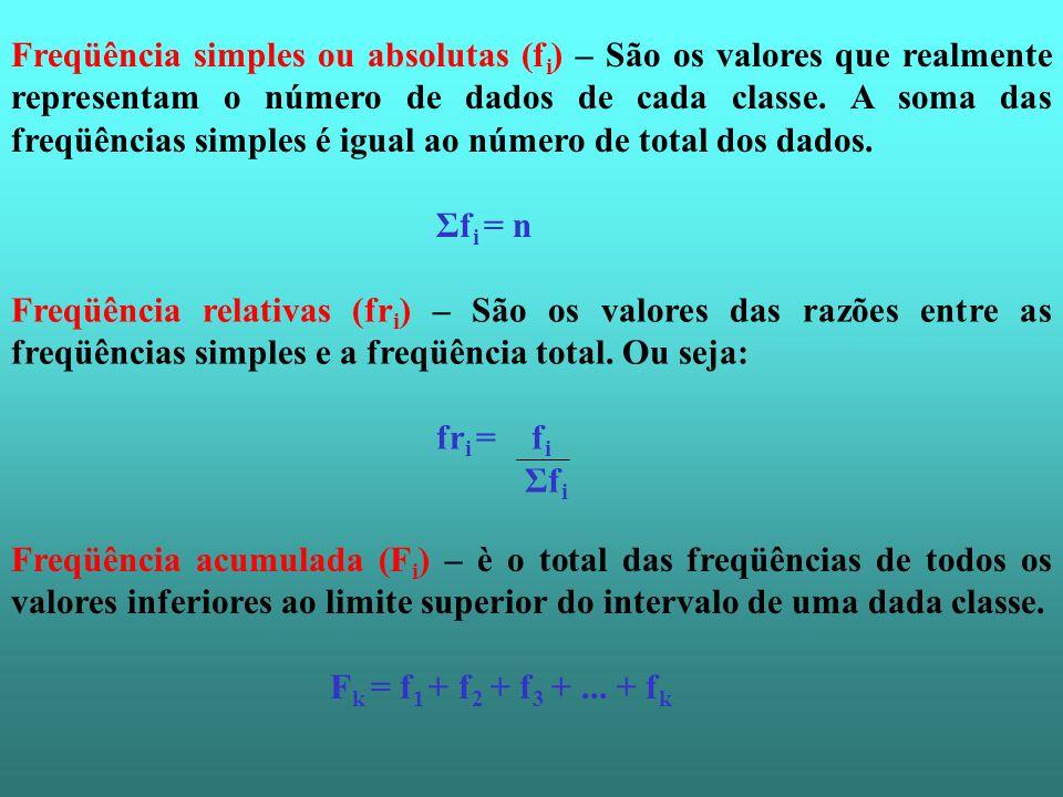 Freqüência simples ou absolutas (f i ) – São os valores que realmente representam o número de dados de cada classe. A soma das freqüências simples é i
