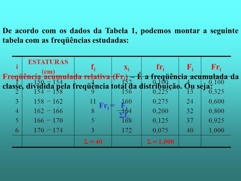 Freqüência acumulada relativa (Fr i ) – É a freqüência acumulada da classe, dividida pela freqüência total da distribuição. Ou seja: Fr i = F i Σf i D