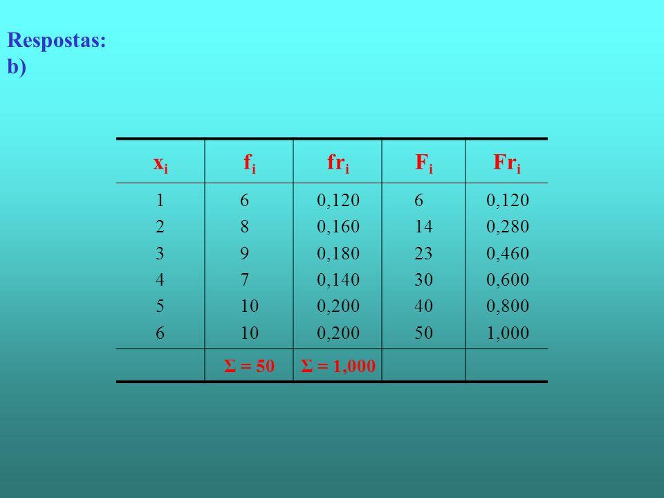 Respostas: b) xixi fifi fr i FiFi Fr i 123456123456 6 8 9 7 10 0,120 0,160 0,180 0,140 0,200 6 14 23 30 40 50 0,120 0,280 0,460 0,600 0,800 1,000 Σ =