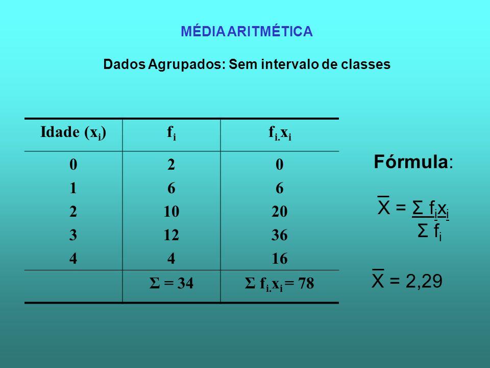 MÉDIA ARITMÉTICA Dados Agrupados: Sem intervalo de classes Fórmula: X = Σ f i x i Σ f i Idade (x i )fifi f i. x i 0123401234 2 6 10 12 4 0 6 20 36 16