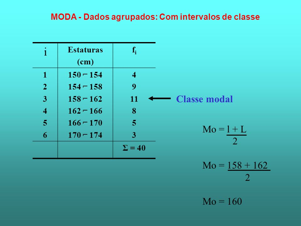 i Estaturas (cm) fifi 123456123456 150 154 154 158 158 162 162 166 166 170 170 174 4 9 11 8 5 3 Σ = 40 Classe modal MODA - Dados agrupados: Com interv