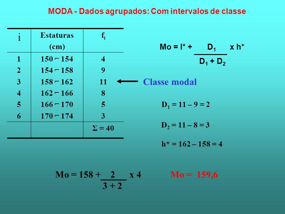 i Estaturas (cm) fifi 123456123456 150 154 154 158 158 162 162 166 166 170 170 174 4 9 11 8 5 3 Σ = 40 Classe modal Mo = l* + D 1 x h* D 1 + D 2 D 1 =