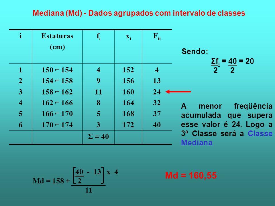 Mediana (Md) - Dados agrupados com intervalo de classes Sendo: Σf i = 40 = 20 2 2 A menor freqüência acumulada que supera esse valor é 24. Logo a 3ª C