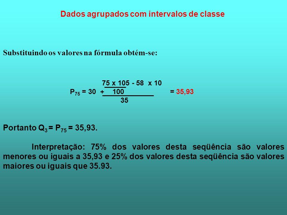 Substituindo os valores na fórmula obtém-se: Dados agrupados com intervalos de classe 75 x 105 - 58 x 10 P 75 = 30 + 100 = 35,93 35 Portanto Q 3 = P 7