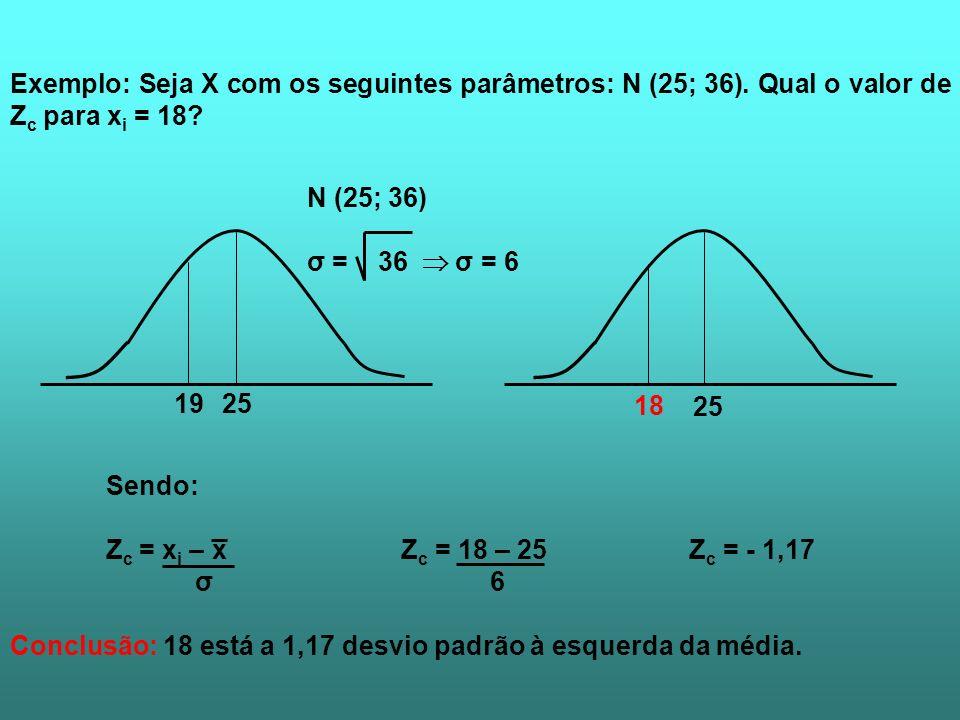 Exemplo: Seja X com os seguintes parâmetros: N (25; 36). Qual o valor de Z c para x i = 18? 2519 N (25; 36) σ = 36 σ = 6 25 18 Sendo: Z c = x i – x Z