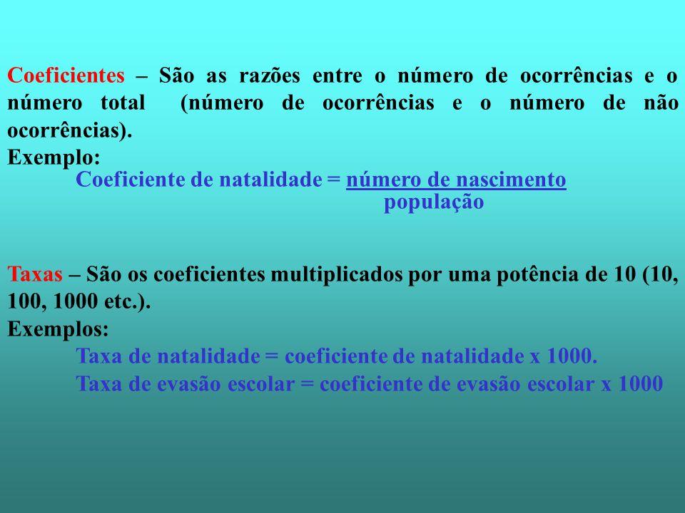Coeficientes – São as razões entre o número de ocorrências e o número total (número de ocorrências e o número de não ocorrências). Exemplo: Coeficient