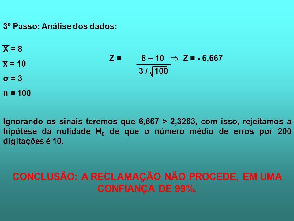 3º Passo: Análise dos dados: X = 8 x = 10 σ = 3 n = 100 Z = 8 – 10 Z = - 6,667 3 / 100 Ignorando os sinais teremos que 6,667 > 2,3263, com isso, rejei