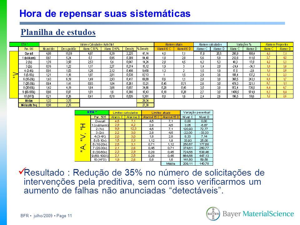 BFR julho/2009 Page 11 Hora de repensar suas sistemáticas Resultado : Redução de 35% no número de solicitações de intervenções pela preditiva, sem com