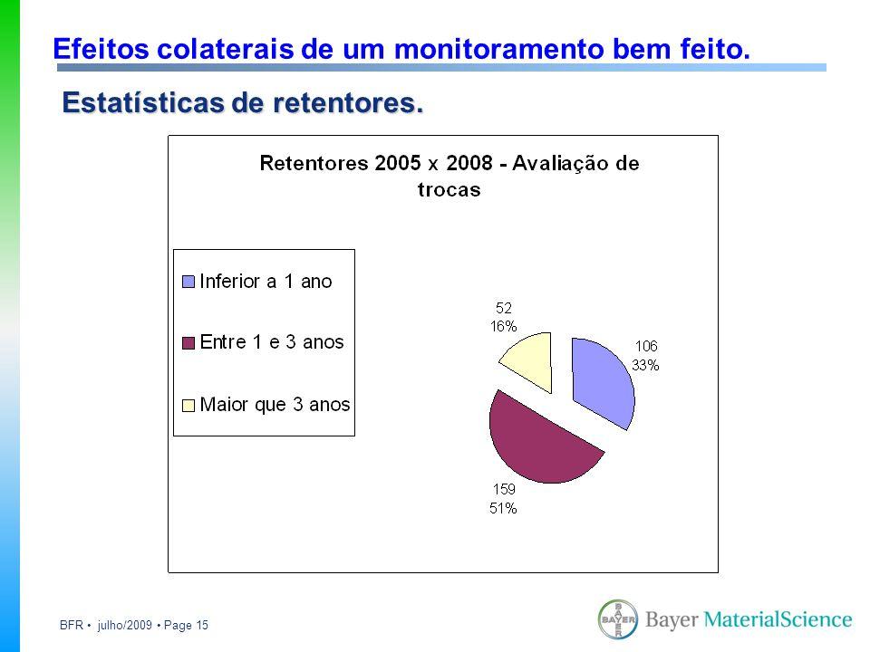 BFR julho/2009 Page 15 Efeitos colaterais de um monitoramento bem feito. Estatísticas de retentores.