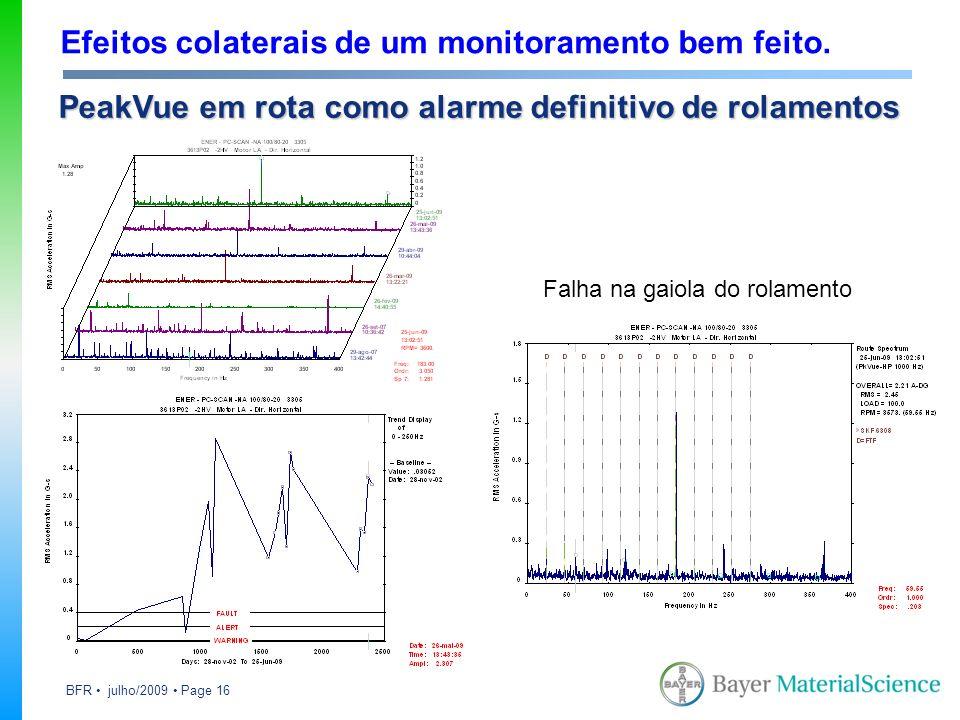 BFR julho/2009 Page 16 Efeitos colaterais de um monitoramento bem feito. PeakVue em rota como alarme definitivo de rolamentos Falha na gaiola do rolam