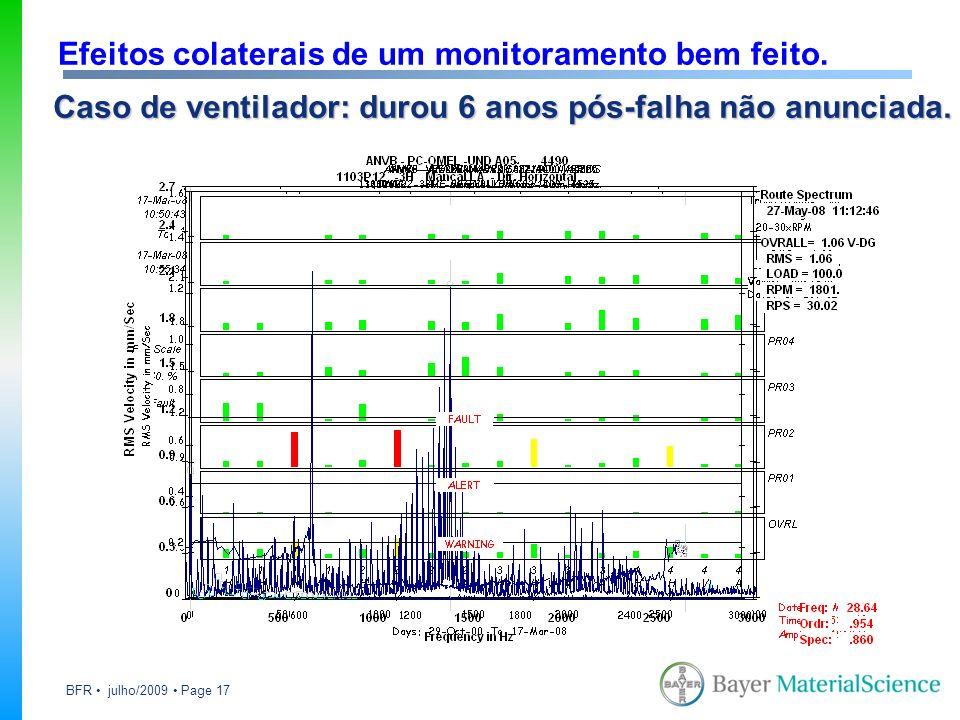 BFR julho/2009 Page 17 Caso de ventilador: durou 6 anos pós-falha não anunciada. Efeitos colaterais de um monitoramento bem feito.