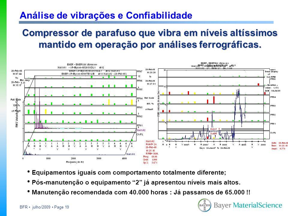 BFR julho/2009 Page 19 Equipamentos iguais com comportamento totalmente diferente; Pós-manutenção o equipamento 2 já apresentou níveis mais altos. Man