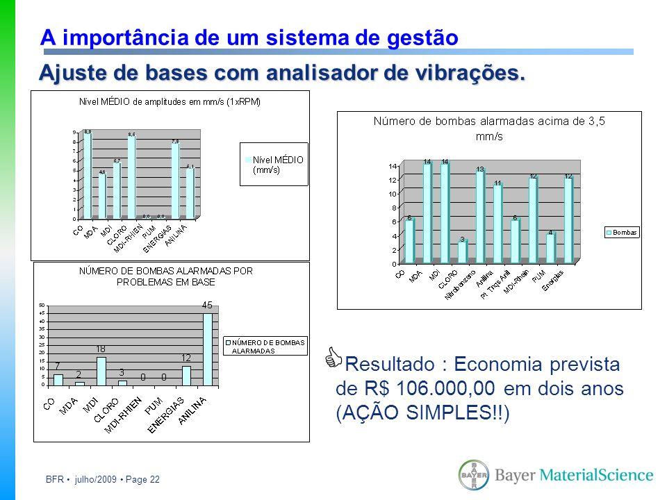 BFR julho/2009 Page 22 A importância de um sistema de gestão Ajuste de bases com analisador de vibrações. Resultado : Economia prevista de R$ 106.000,