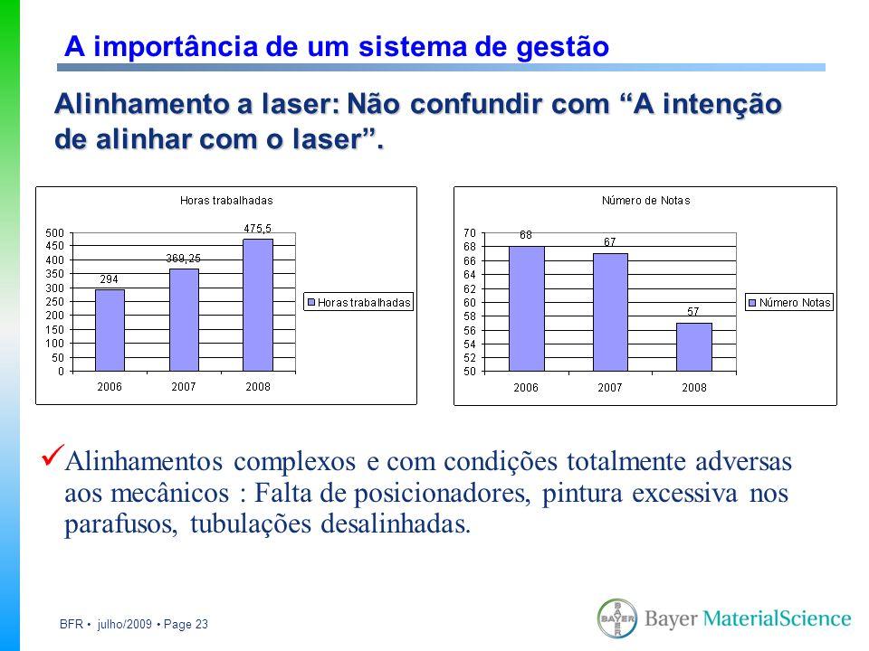 BFR julho/2009 Page 23 Alinhamento a laser: Não confundir com A intenção de alinhar com o laser. A importância de um sistema de gestão Alinhamentos co