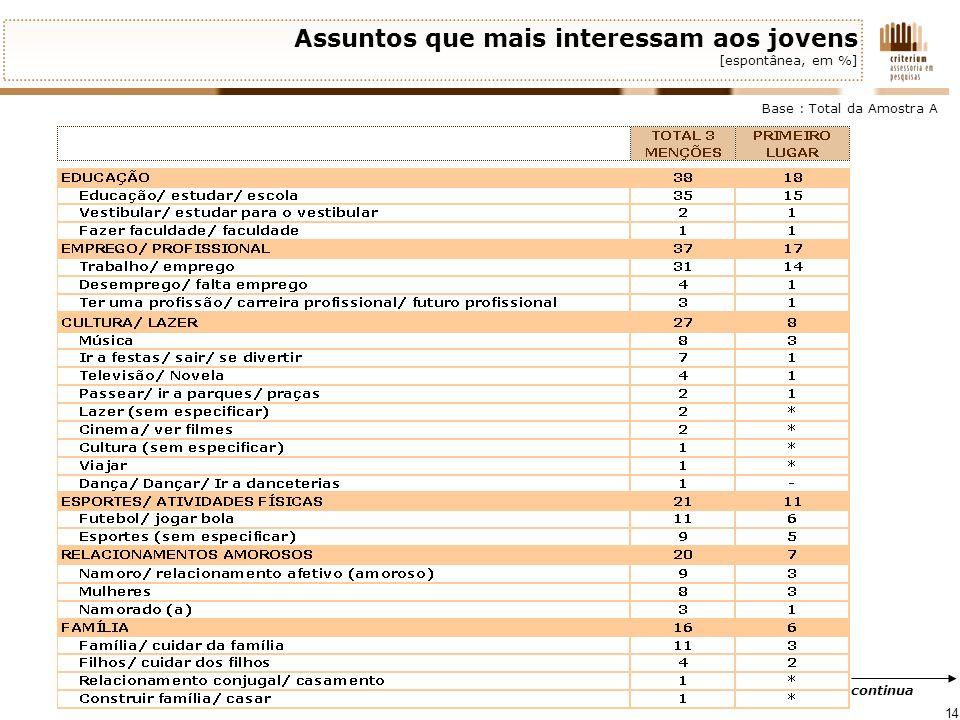 14 Assuntos que mais interessam aos jovens [espontânea, em %] Base : Total da Amostra A continua