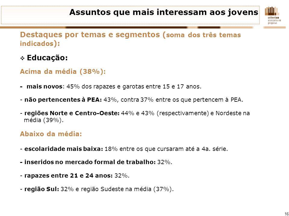 16 Assuntos que mais interessam aos jovens Destaques por temas e segmentos ( soma dos três temas indicados ): Educação: Acima da média (38%): - mais n
