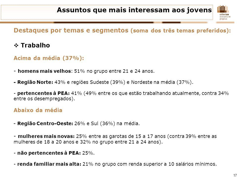 17 Assuntos que mais interessam aos jovens Destaques por temas e segmentos (soma dos três temas preferidos): Trabalho Acima da média (37%): - homens m