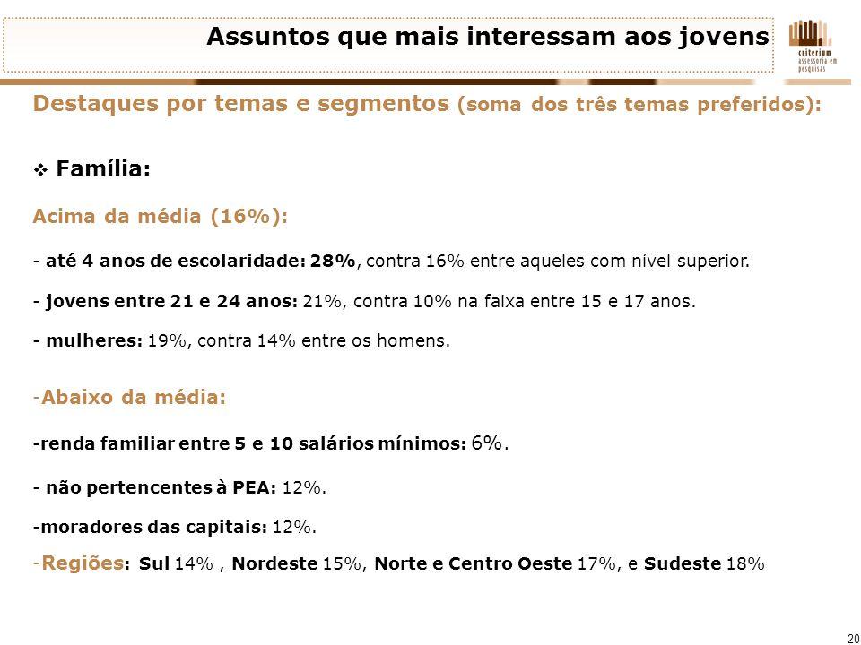 20 Assuntos que mais interessam aos jovens Destaques por temas e segmentos (soma dos três temas preferidos): Família: Acima da média (16%): - até 4 an