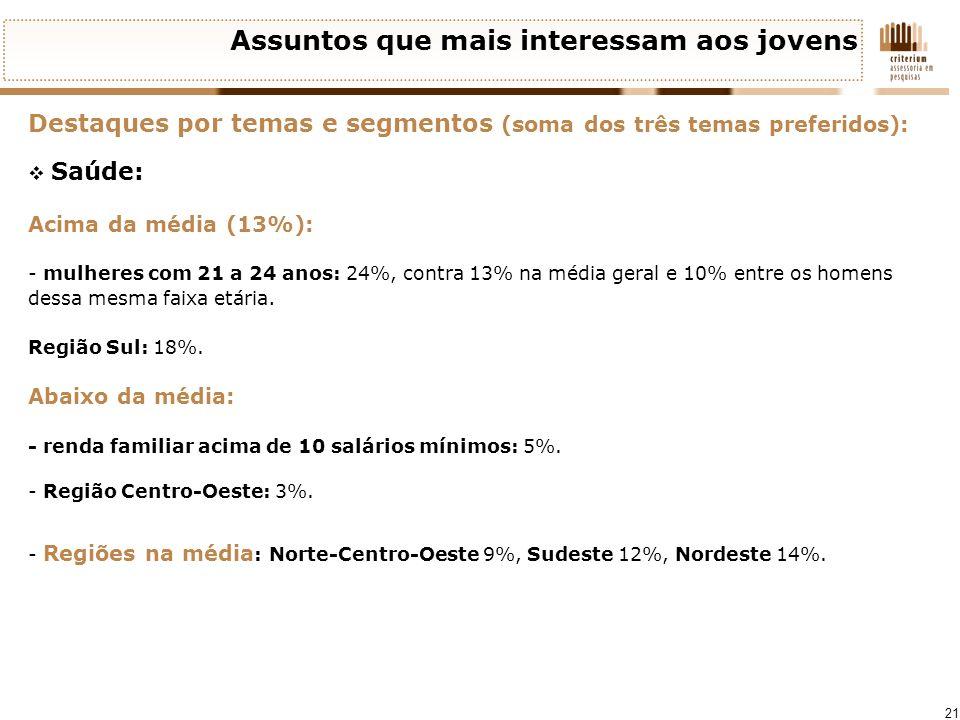 21 Assuntos que mais interessam aos jovens Destaques por temas e segmentos (soma dos três temas preferidos): Saúde: Acima da média (13%): - mulheres c