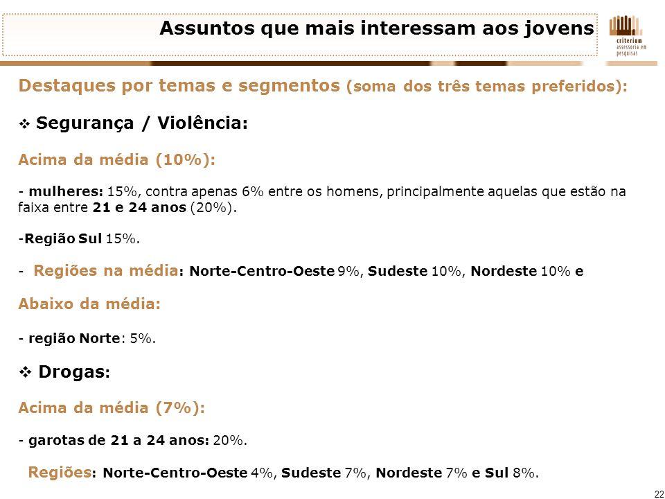 22 Assuntos que mais interessam aos jovens Destaques por temas e segmentos (soma dos três temas preferidos): Segurança / Violência: Acima da média (10