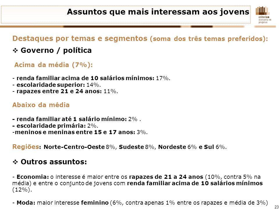 23 Assuntos que mais interessam aos jovens Destaques por temas e segmentos (soma dos três temas preferidos): Governo / política Acima da média (7%): -