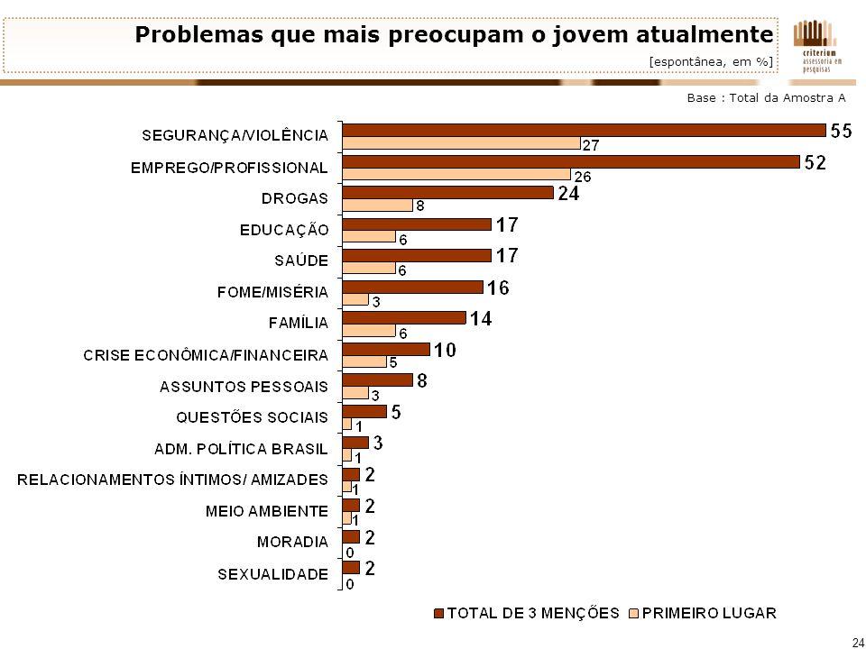 24 Problemas que mais preocupam o jovem atualmente [espontânea, em %] Base : Total da Amostra A