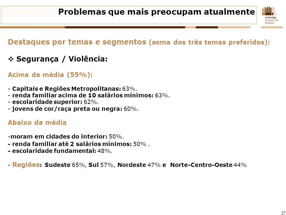 27 Problemas que mais preocupam atualmente Destaques por temas e segmentos (soma dos três temas preferidos): Segurança / Violência: Acima da média (55