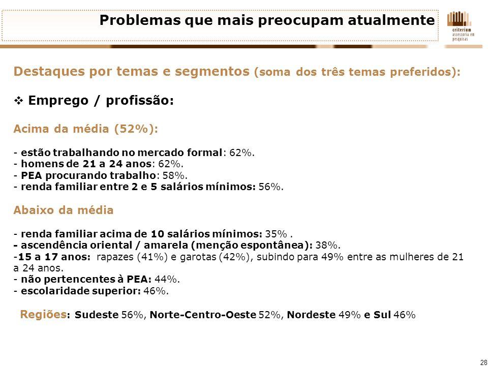 28 Problemas que mais preocupam atualmente Destaques por temas e segmentos (soma dos três temas preferidos): Emprego / profissão: Acima da média (52%)